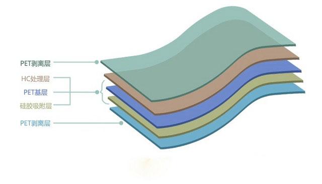 手机塑料膜结构一般是三层PET保护膜:一层离型膜+一层PET保护膜+一层离型膜,只有中间的PET保护膜才是要贴到手机屏幕上的,外面的离型膜是为了防止PET贴膜沾灰尘、保护PET膜的。双层的PET贴膜则少了一层离型膜。  手机塑料贴膜结构图 钢化玻璃贴膜一般共有4层组成,第一层是特殊涂层;第二层是钢化玻璃;第三层是防爆贴膜;第四层是硅胶涂层。